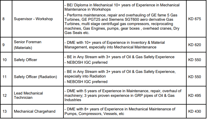 Jobs Requirement for KOC Gas Plant (Maintenance) at Kuwait
