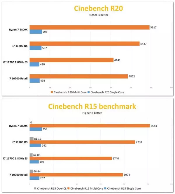 Intel Core i7-11700 Odd Tech Cinebench Performansı
