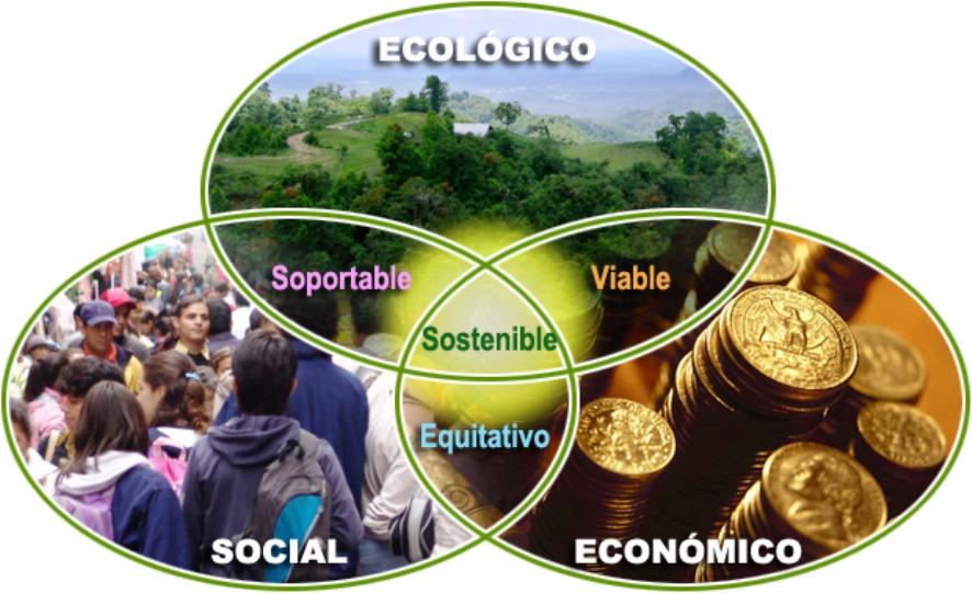Desarrollo sostenible temas ambientales ecol gicos y for Tecnologia sostenible