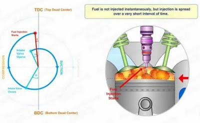 Proses pembakaran pada mesin diesel