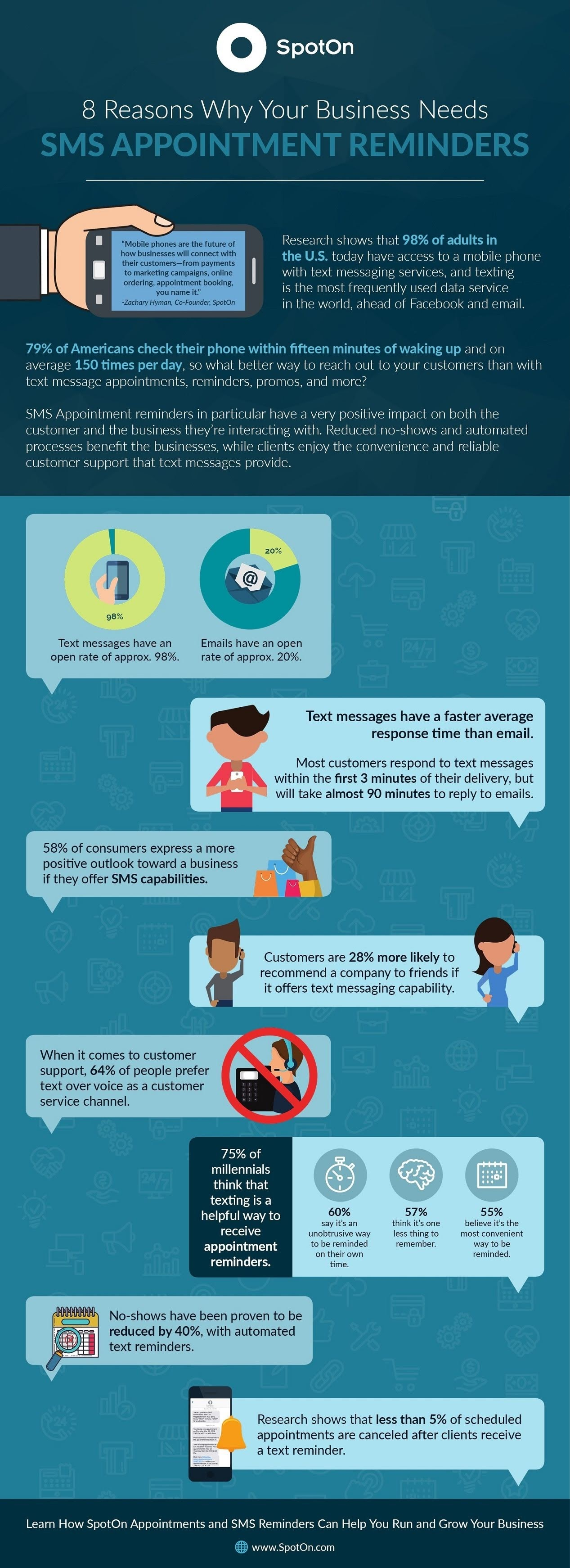 8 Reasons Businesses Should Use SMS Appointment Reminders #infographic