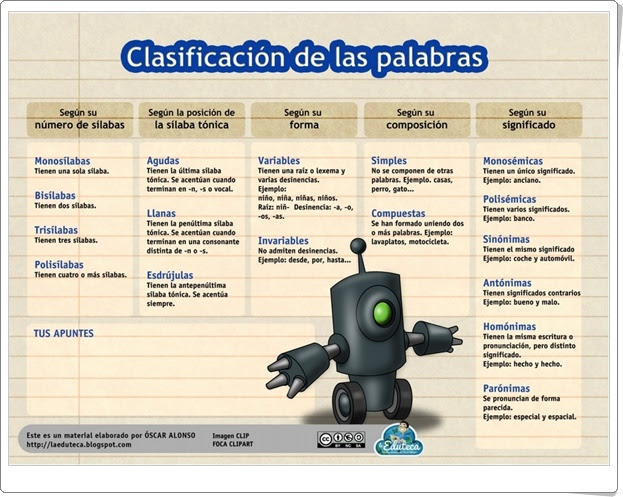 """""""Clasificación de las palabras"""" (Esquema de Lengua Española de Primaria)"""