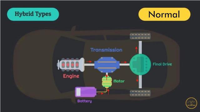 Aliran Energi Pada Mobil Hybrid Pada Kondisi Normal