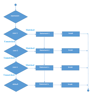 Switch Statement In C Programming Language
