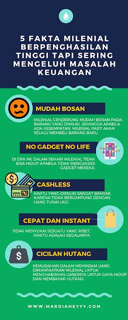 5 fakta milenial berpenghasilan tinggi tapi mengeluh masalah keuangan