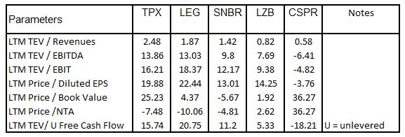 TPX relative values vs benchmark