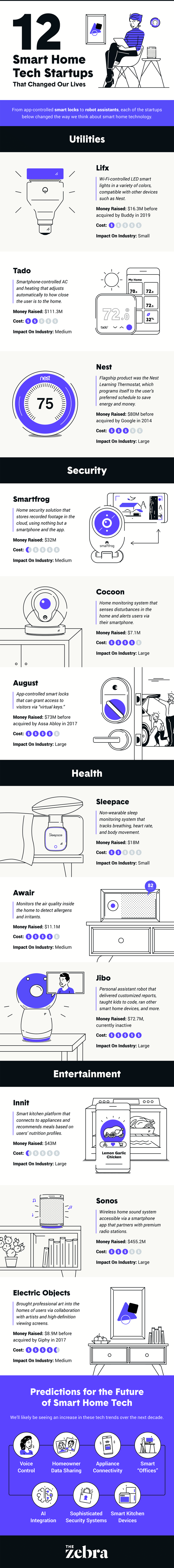 12 Smart Home Tech Startups That Change Our Lives #infographic
