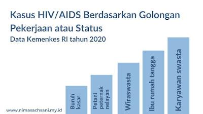 kasus hiv/aids berdasarkan pekerjaan