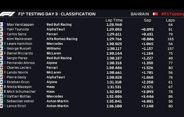 Formula 1 tests Bahrain Day 3