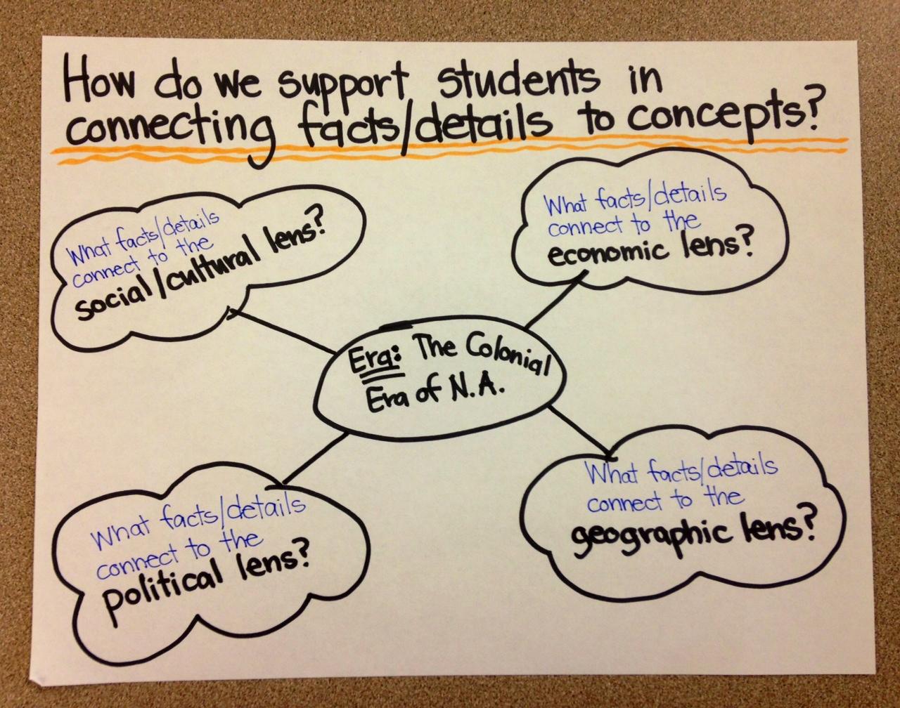 Concept Based Learning In Social Stu S September