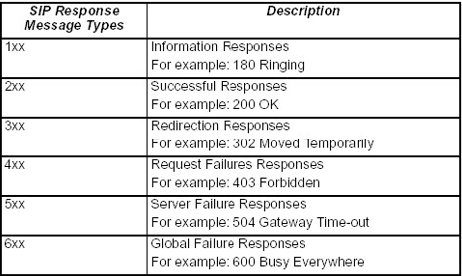 Tabel 5.2. SIP Respond Message