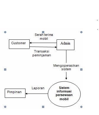 1thebims diagram konteks level 1 ccuart Gallery