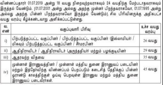 TNUSRB Police Constable Age Limit