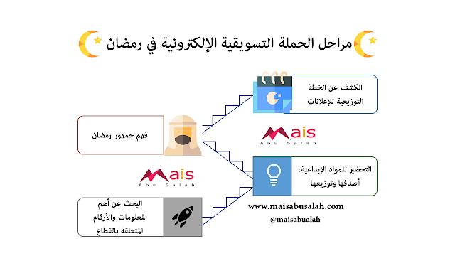يمكن للحملة التسويقية الإلكترونية في رمضان أن تنقسم إلى 4 أقسام #انفوجرافيك