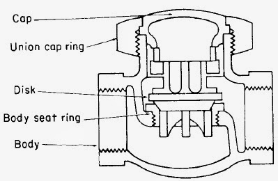 Check Valves Types, Construction, Applications and