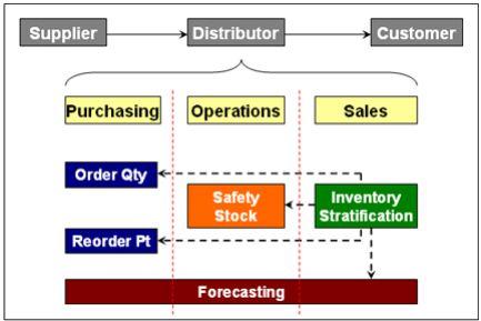 inventory management process flow diagram gm radio theft lock sap help a2z 0ic c03 part 1
