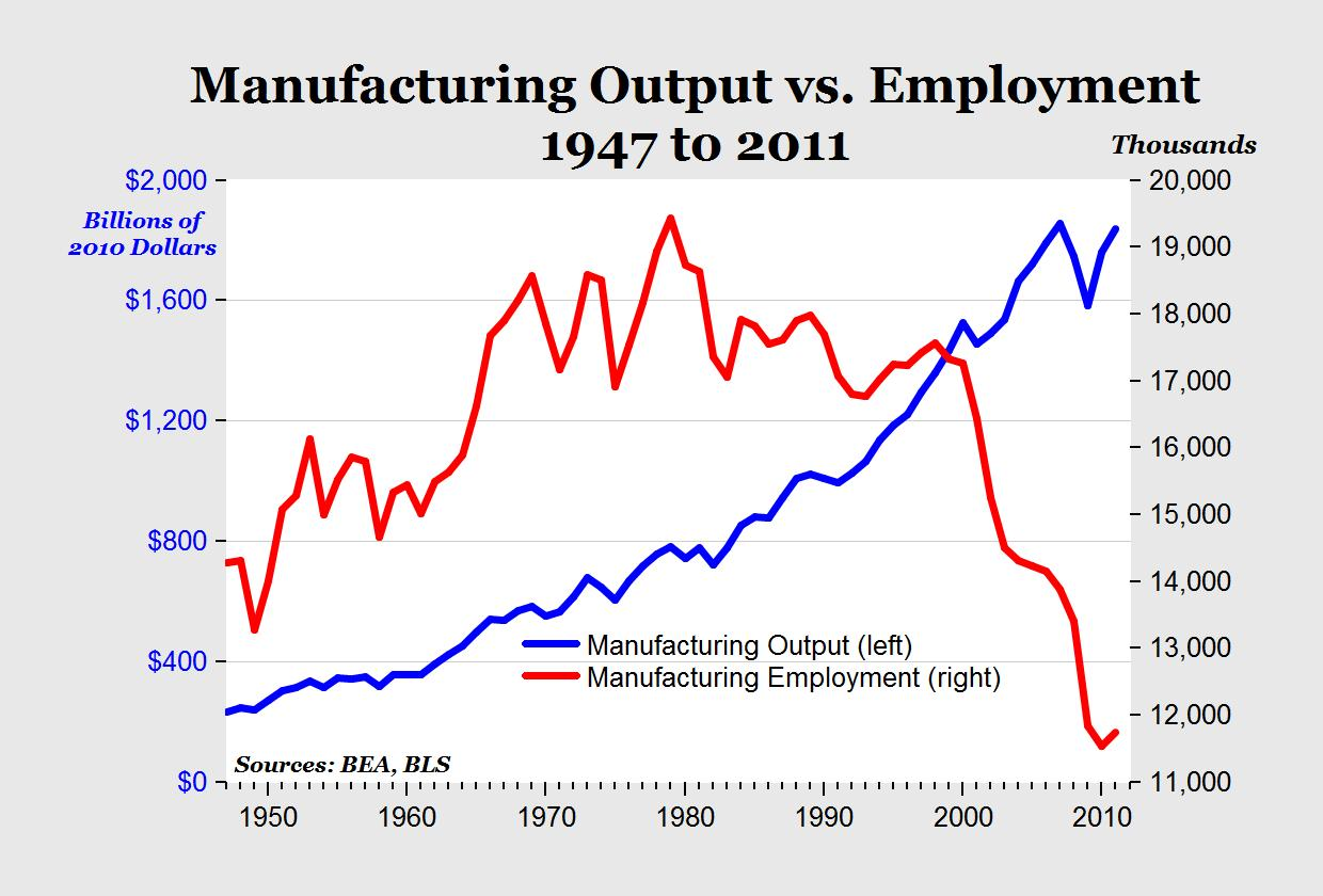 Image result for Manufacturing output vs employment 1940 to 2010