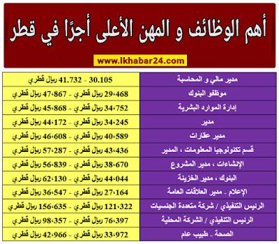 أهم الوظائف و المهن الأعلى اجرا في دولة قطر