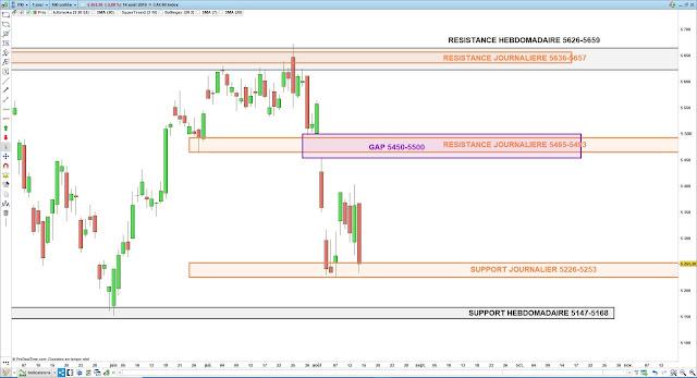 Analyse chartiste du CAC40. 15/08/19