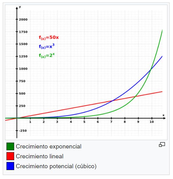 curva exponencial