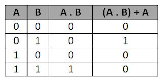 Tabel Kebenaran Z   =  ( A . B ) + B