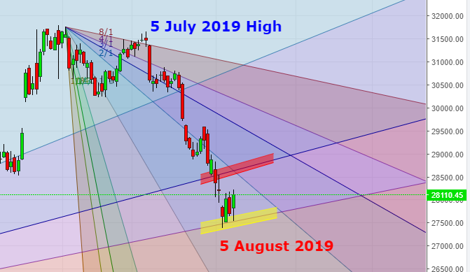 Banknifty analysis for 09th Aug