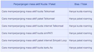 Cara memperpanjang masa aktif kuota atau paket Telkomsel terbaru yakni untuk paket roaming telkomsel. Sedangkan untuk paket lainnya belum tersedia.