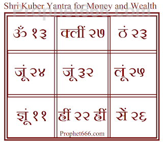 Kuber Yantra for Money, Wealth and Riches