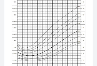 আদর্শ ওজন ক্যালকুলেটর Ideal Body Weight Calculator