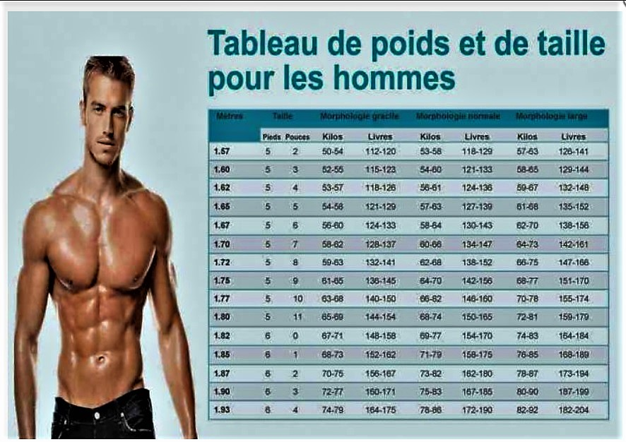 poids taille idéal homme