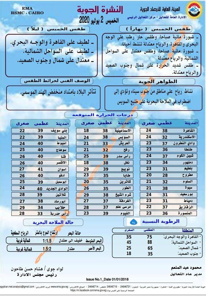 اخبار طقس الخميس 2 يوليو 2020 النشرة الجوية فى مصر