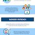 Cara Mendapatkan 1000 Share untuk Postingan Blog