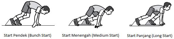 Start Lari Jarak Pendek