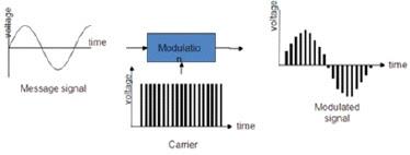 Berdasarkan gambar tersebut dapat diidentifikasi sinyal keluaran dari modulator dinamakan proses modulasi….