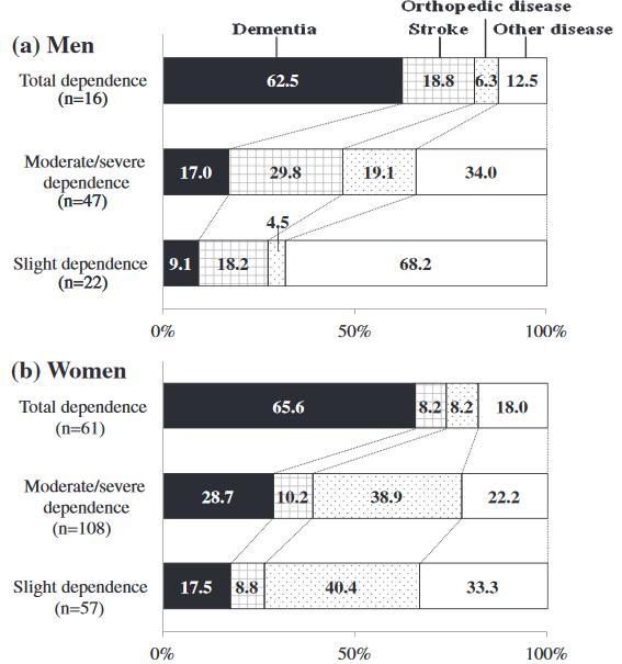 図:要介護 脳卒中の割合 男女別