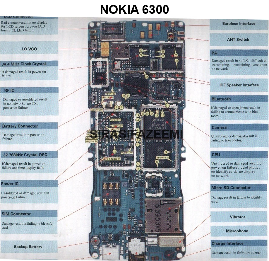 nokia 6300 solution diagram [ 919 x 891 Pixel ]