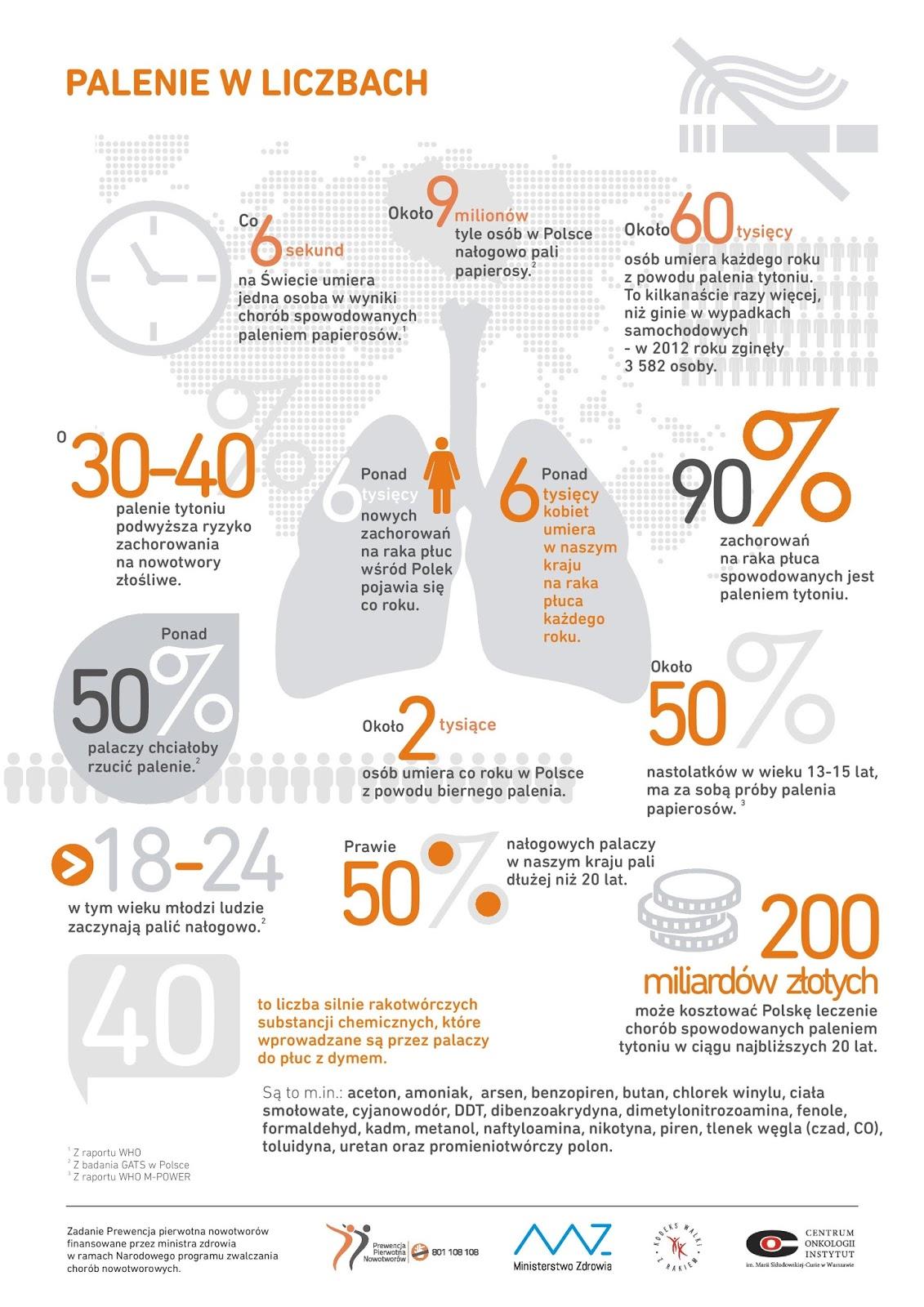 Infografika :: Palenie w liczbach