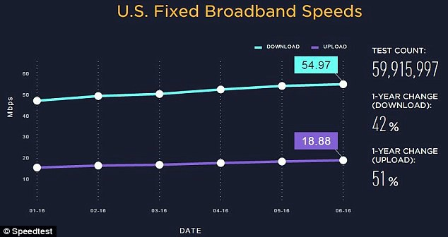 Speedtest United States Broadband speeds