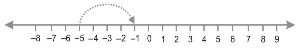 Subtraction of Integers on a Number Line