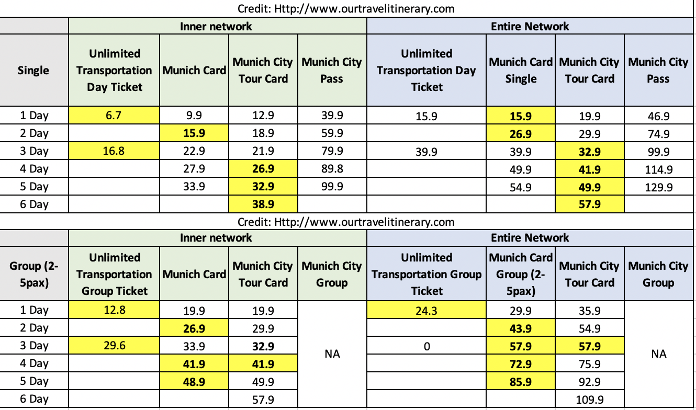 s Munich City Pass, Munich City Tour Card, Munich Card or Munich Day Ticket?