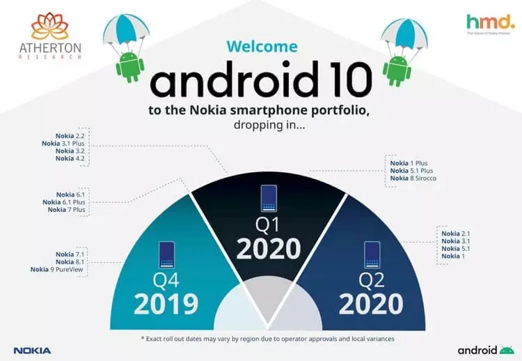 Nokia Releases Android 10 Update Schedule