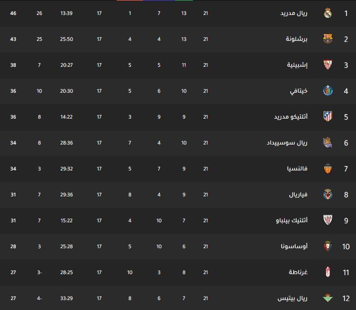 جدول ترتيب فرق الدوري الإسباني اليوم بتاريخ 27-1-2020