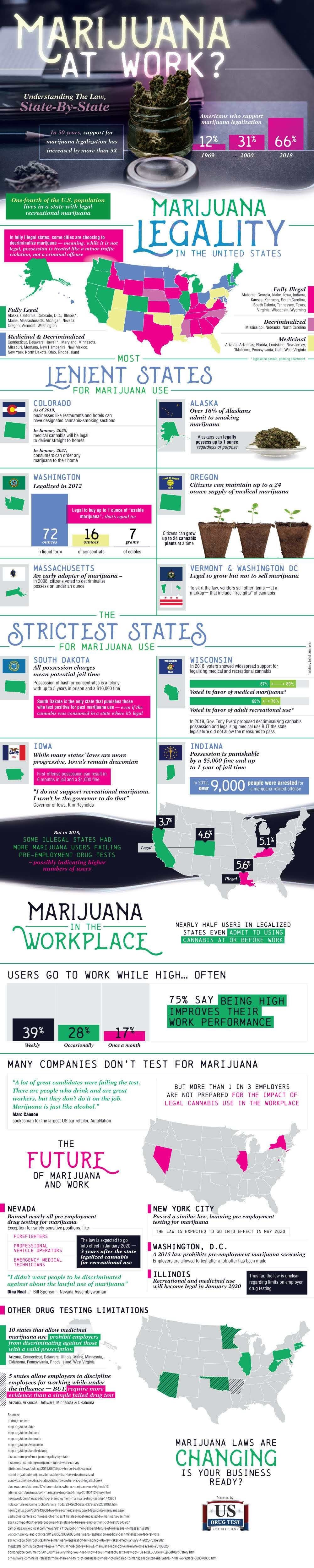 Leniency of Marijuana Use By State #infographic