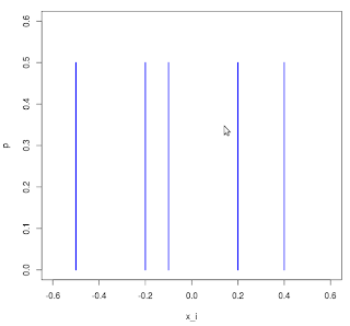 Demystify Dirac delta function for data representation on discrete space