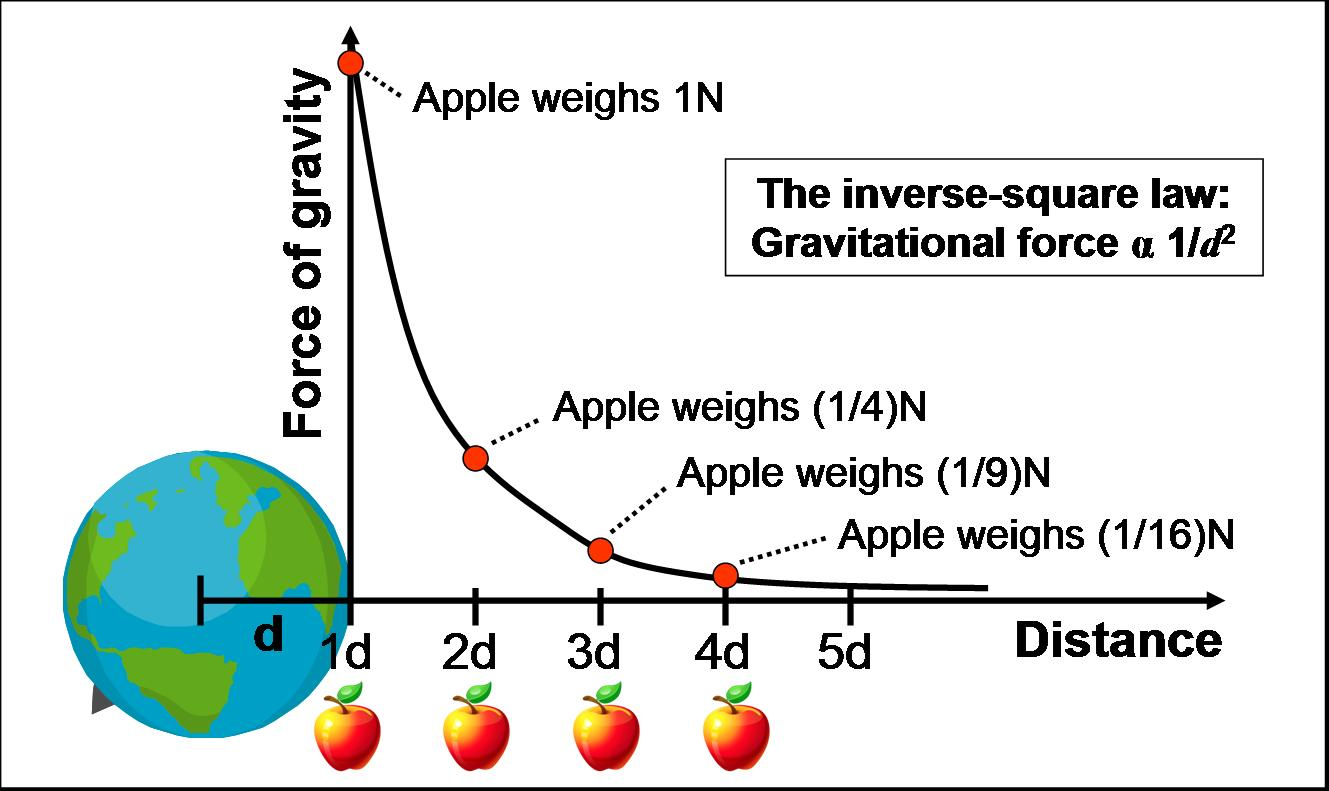Newton S Take On Gravitation