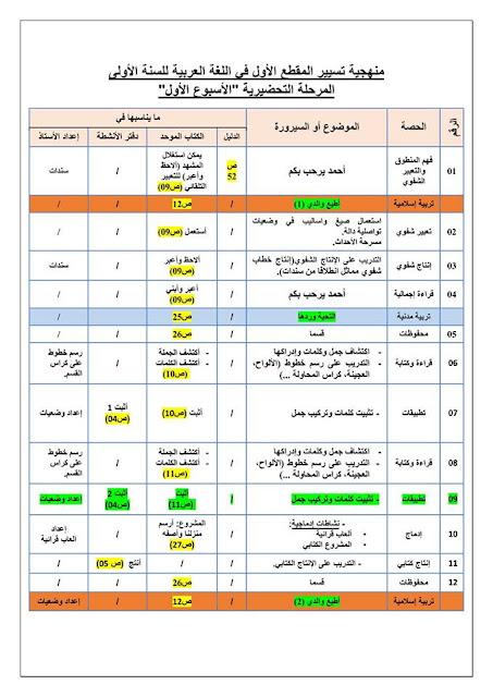 توزيع أنشطة اللغة العربية في جميع المقاطع الثمانية للسنة الأولى إبتدائي