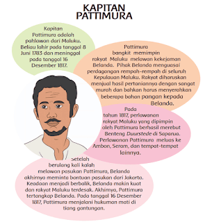 informasi tentang kapiten pattimura www.simplenews.me