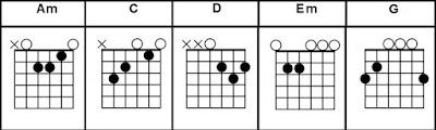Am C D Em G easy guitar chords song