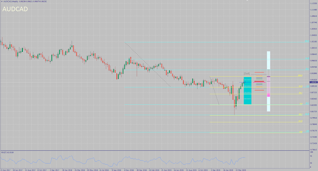 AUDCAD monthly forecast for May 2020