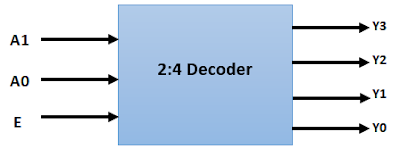 What_is_Decoder_in_Hindi